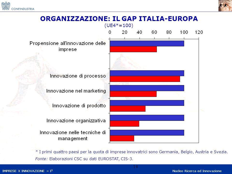 IMPRESE X INNOVAZIONE = I 3 Nucleo Ricerca ed Innovazione 14 ORGANIZZAZIONE: IL GAP ITALIA-EUROPA (UE4*=100) * I primi quattro paesi per la quota di imprese innovatrici sono Germania, Belgio, Austria e Svezia.