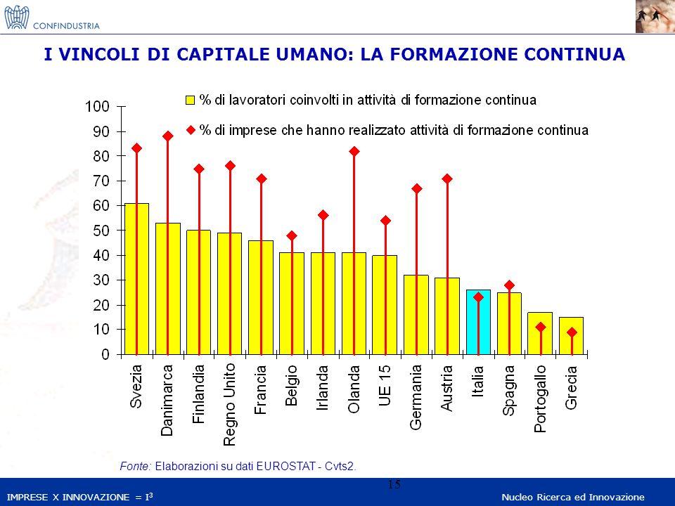 IMPRESE X INNOVAZIONE = I 3 Nucleo Ricerca ed Innovazione 15 Fonte: Elaborazioni su dati EUROSTAT - Cvts2. I VINCOLI DI CAPITALE UMANO: LA FORMAZIONE