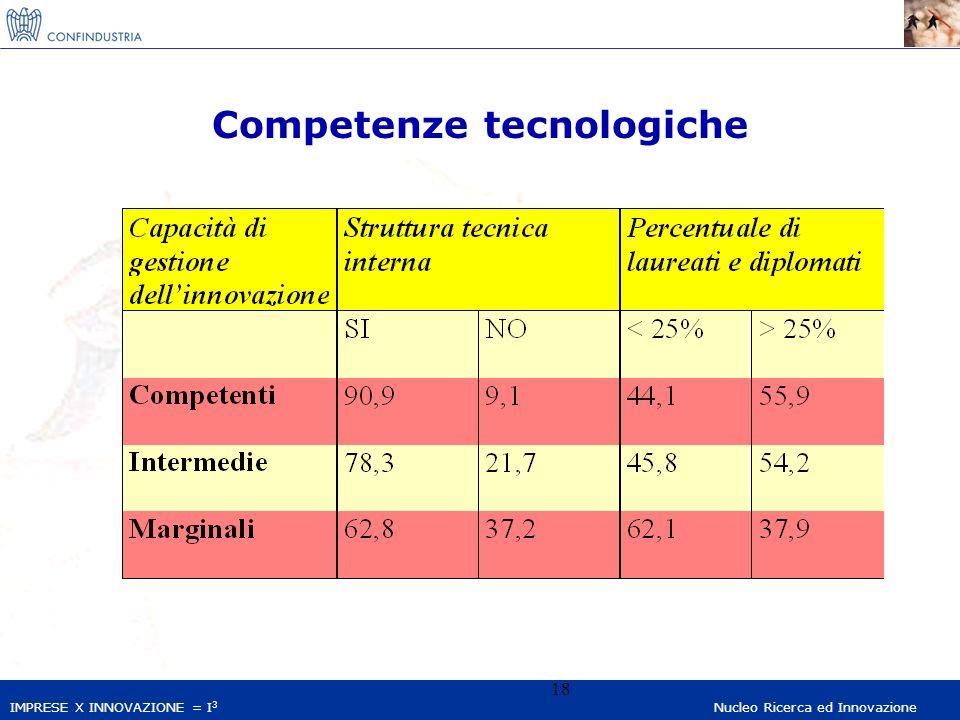 IMPRESE X INNOVAZIONE = I 3 Nucleo Ricerca ed Innovazione 18 Competenze tecnologiche