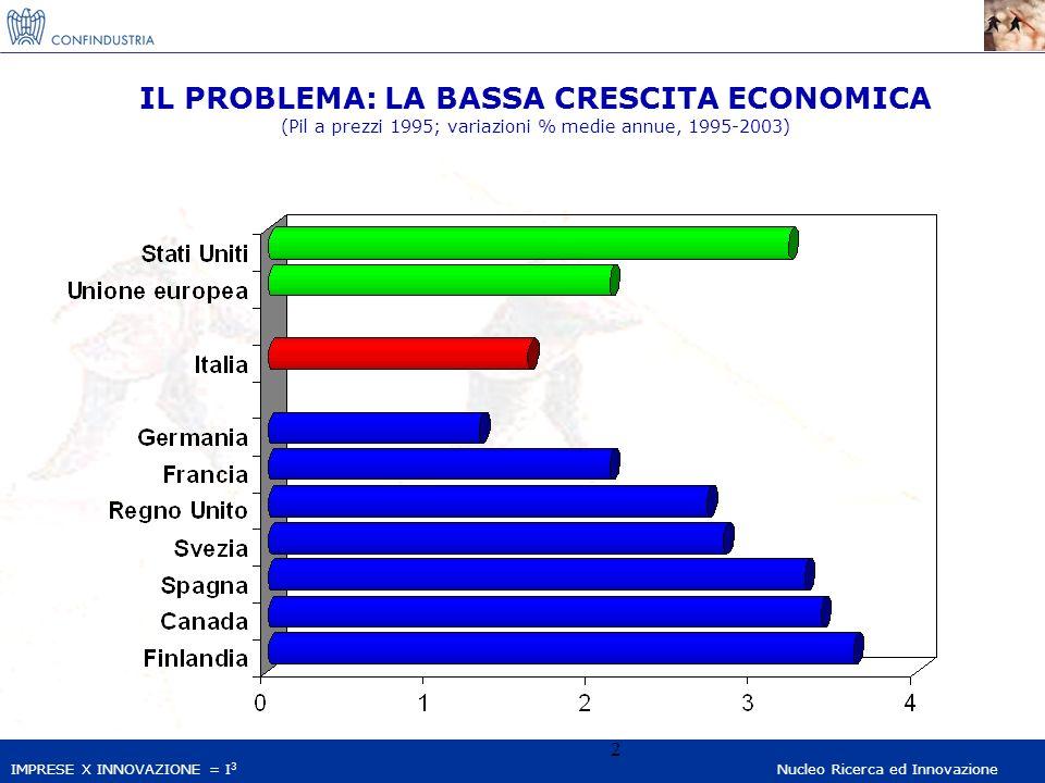 IMPRESE X INNOVAZIONE = I 3 Nucleo Ricerca ed Innovazione 2 IL PROBLEMA: LA BASSA CRESCITA ECONOMICA (Pil a prezzi 1995; variazioni % medie annue, 199