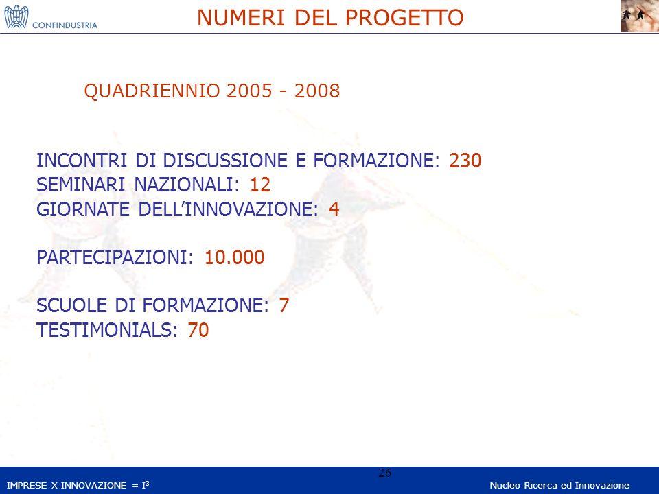 IMPRESE X INNOVAZIONE = I 3 Nucleo Ricerca ed Innovazione 26 NUMERI DEL PROGETTO INCONTRI DI DISCUSSIONE E FORMAZIONE: 230 SEMINARI NAZIONALI: 12 GIORNATE DELLINNOVAZIONE: 4 PARTECIPAZIONI: 10.000 SCUOLE DI FORMAZIONE: 7 TESTIMONIALS: 70 QUADRIENNIO 2005 - 2008