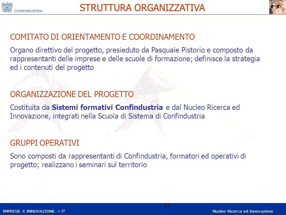 IMPRESE X INNOVAZIONE = I 3 Nucleo Ricerca ed Innovazione 27 STRUTTURA ORGANIZZATIVA COMITATO DI ORIENTAMENTO E COORDINAMENTO Organo direttivo del progetto, presieduto da Pasquale Pistorio e composto da rappresentanti delle imprese e delle scuole di formazione; definisce la strategia ed i contenuti del progetto ORGANIZZAZIONE DEL PROGETTO Costituita da Sistemi formativi Confindustria e dal Nucleo Ricerca ed Innovazione, integrati nella Scuola di Sistema di Confindustria GRUPPI OPERATIVI Sono composti da rappresentanti di Confindustria, formatori ed operativi di progetto; realizzano i seminari sul territorio