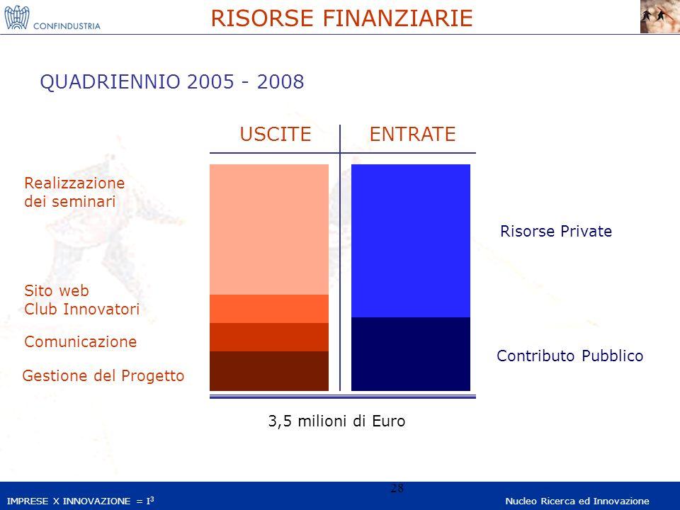 IMPRESE X INNOVAZIONE = I 3 Nucleo Ricerca ed Innovazione 28 RISORSE FINANZIARIE QUADRIENNIO 2005 - 2008 USCITEENTRATE Gestione del Progetto Comunicaz