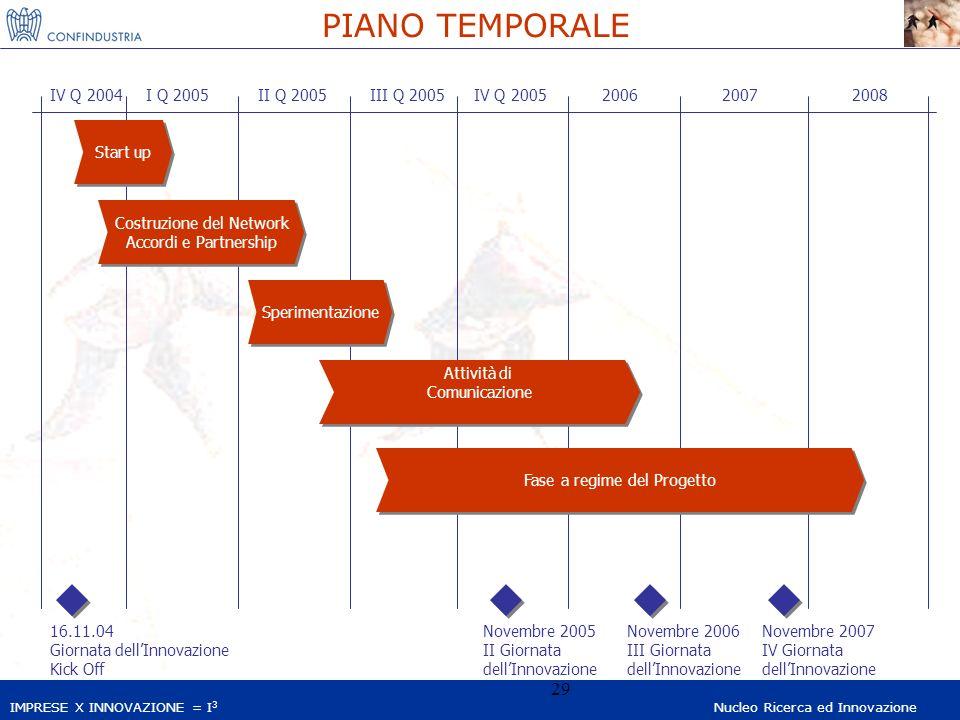IMPRESE X INNOVAZIONE = I 3 Nucleo Ricerca ed Innovazione 29 PIANO TEMPORALE I Q 2005II Q 2005III Q 2005IV Q 2005IV Q 2004 Start up Costruzione del Ne