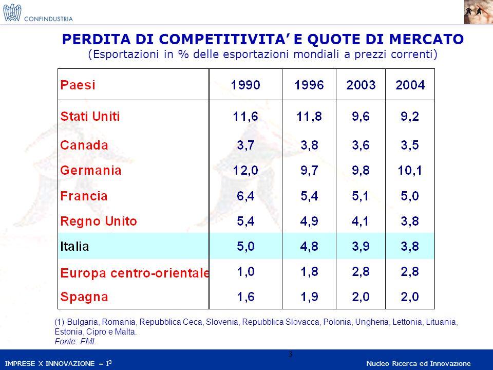 IMPRESE X INNOVAZIONE = I 3 Nucleo Ricerca ed Innovazione 3 PERDITA DI COMPETITIVITA E QUOTE DI MERCATO (Esportazioni in % delle esportazioni mondiali