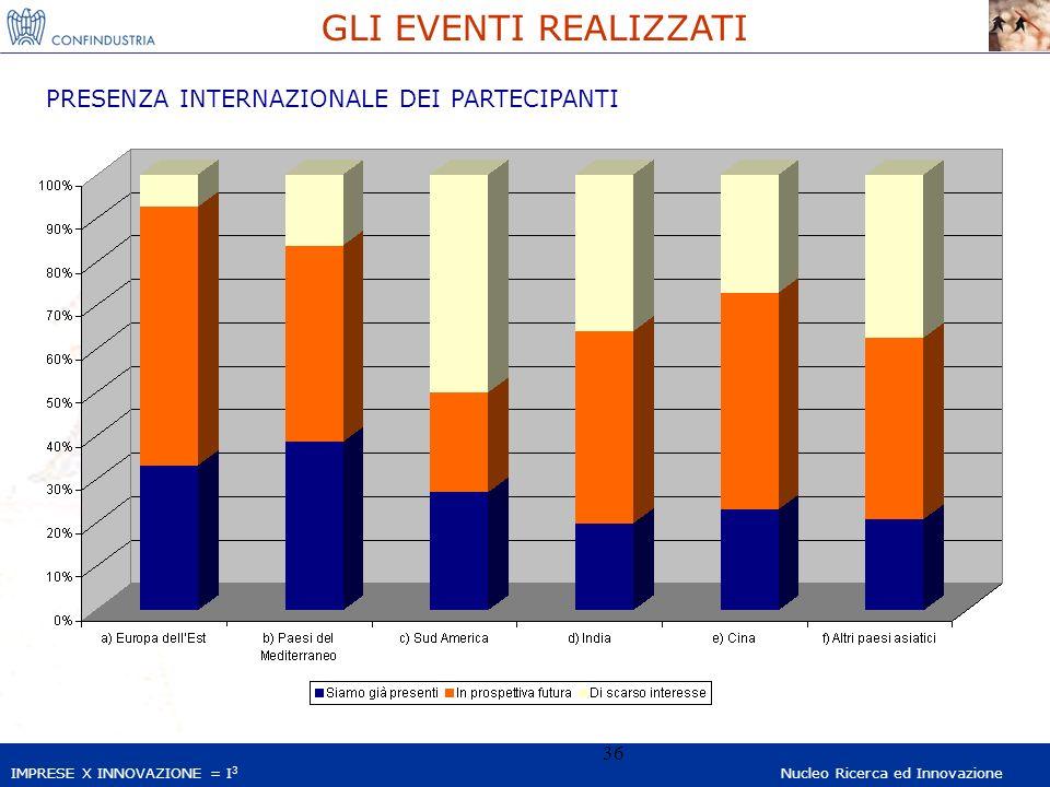 IMPRESE X INNOVAZIONE = I 3 Nucleo Ricerca ed Innovazione 36 GLI EVENTI REALIZZATI PRESENZA INTERNAZIONALE DEI PARTECIPANTI
