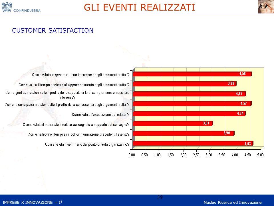 IMPRESE X INNOVAZIONE = I 3 Nucleo Ricerca ed Innovazione 39 GLI EVENTI REALIZZATI CUSTOMER SATISFACTION