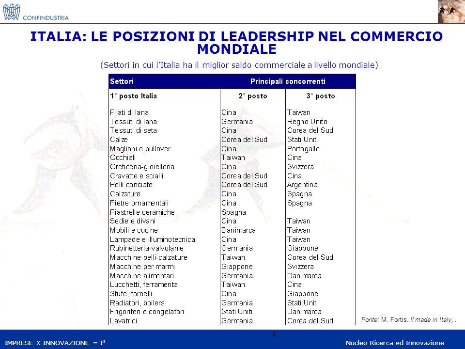IMPRESE X INNOVAZIONE = I 3 Nucleo Ricerca ed Innovazione 4 ITALIA: LE POSIZIONI DI LEADERSHIP NEL COMMERCIO MONDIALE (Settori in cui lItalia ha il mi