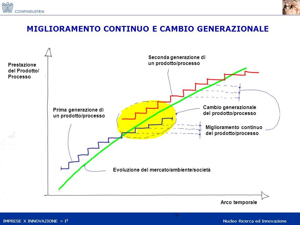 IMPRESE X INNOVAZIONE = I 3 Nucleo Ricerca ed Innovazione 9 MIGLIORAMENTO CONTINUO E CAMBIO GENERAZIONALE Miglioramento continuo del prodotto/processo Prestazione del Prodotto/ Processo Arco temporale Prima generazione di un prodotto/processo Cambio generazionale del prodotto/processo Evoluzione del mercato/ambiente/società Seconda generazione di un prodotto/processo