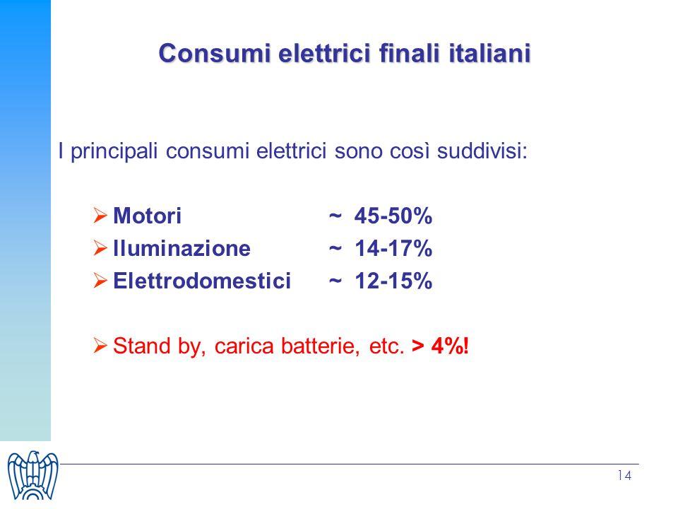 14 Consumi elettrici finali italiani I principali consumi elettrici sono così suddivisi: Motori ~ 45-50% lluminazione ~ 14-17% Elettrodomestici~ 12-15% Stand by, carica batterie, etc.