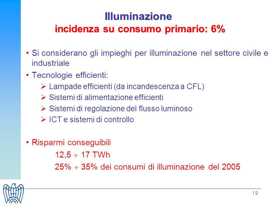 19 Illuminazione incidenza su consumo primario: 6% Si considerano gli impieghi per illuminazione nel settore civile e industriale Tecnologie efficienti: Lampade efficienti (da incandescenza a CFL) Sistemi di alimentazione efficienti Sistemi di regolazione del flusso luminoso ICT e sistemi di controllo Risparmi conseguibili 12,5 17 TWh 25% 35% dei consumi di illuminazione del 2005