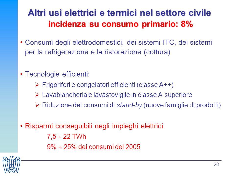 20 Altri usi elettrici e termici nel settore civile incidenza su consumo primario: 8% Consumi degli elettrodomestici, dei sistemi ITC, dei sistemi per