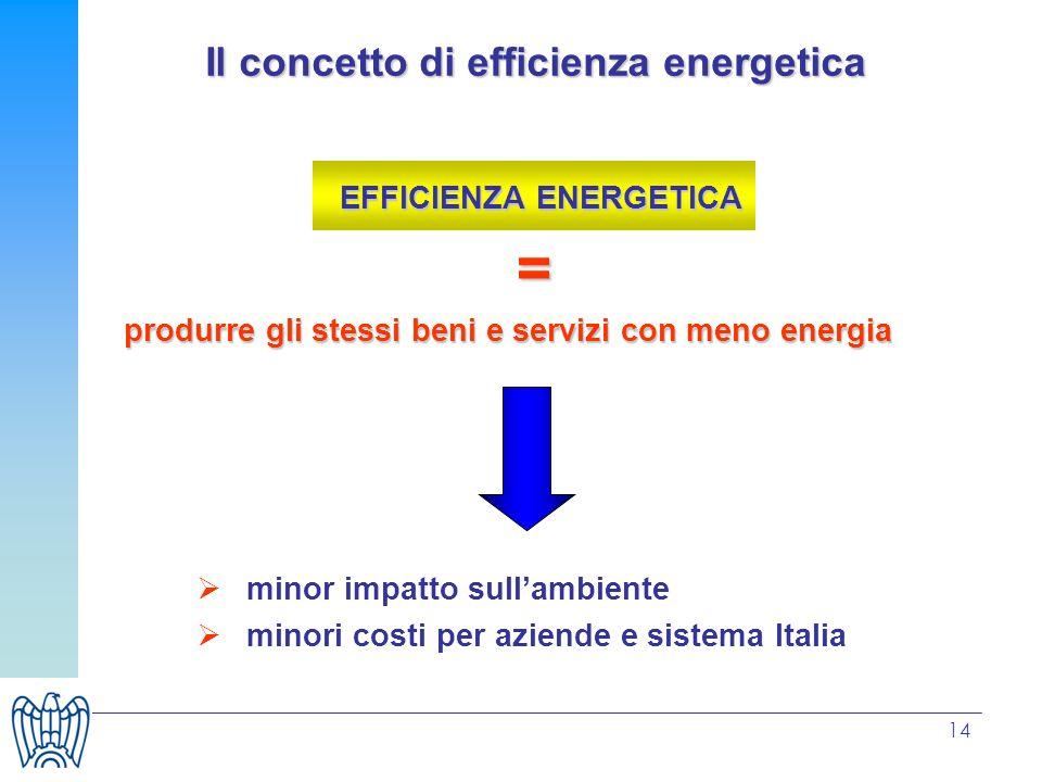 14 Il concetto di efficienza energetica EFFICIENZA ENERGETICA = produrre gli stessi beni e servizi con meno energia minor impatto sullambiente minori