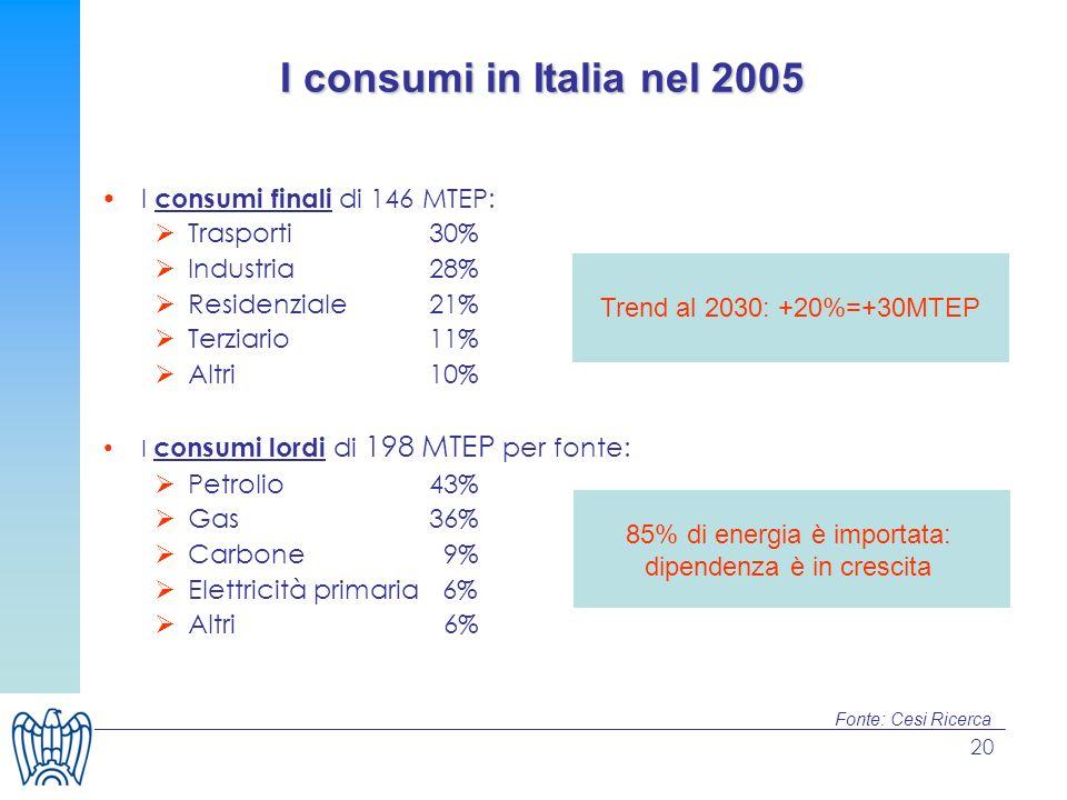 20 I consumi in Italia nel 2005 I consumi finali di 146 MTEP: Trasporti 30% Industria 28% Residenziale 21% Terziario 11% Altri 10% I consumi lordi di