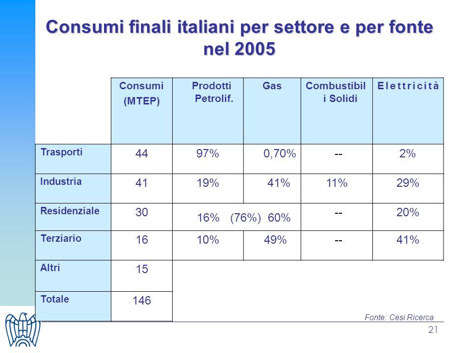 21 Consumi finali italiani per settore e per fonte nel 2005 Consumi (MTEP) Prodotti Petrolif. GasCombustibil i Solidi Elettricità Trasporti 4497%0,70%