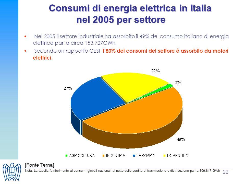 22 Consumi di energia elettrica in Italia nel 2005 per settore Consumi di energia elettrica in Italia nel 2005 per settore Nel 2005 il settore industr