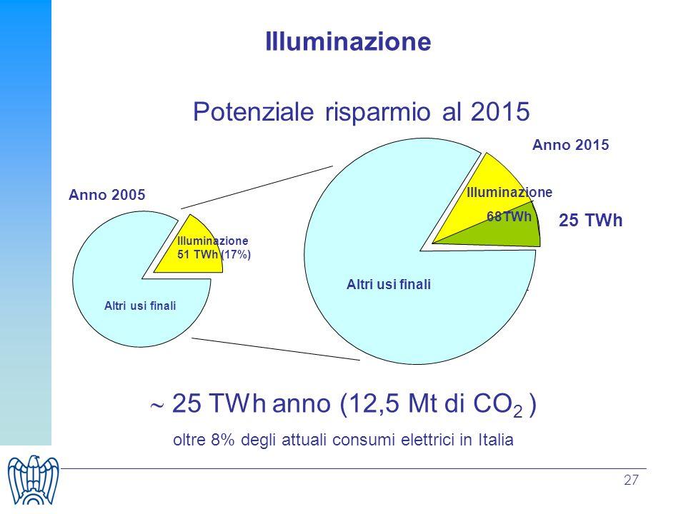 27 Potenziale risparmio al 2015 Illuminazione 25 TWh anno (12,5 Mt di CO 2 ) oltre 8% degli attuali consumi elettrici in Italia 51 25 TWh Illuminazion