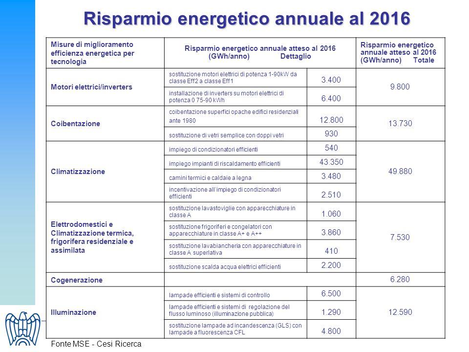 29 Misure di miglioramento efficienza energetica per tecnologia Risparmio energetico annuale atteso al 2016 (GWh/anno) Dettaglio Risparmio energetico