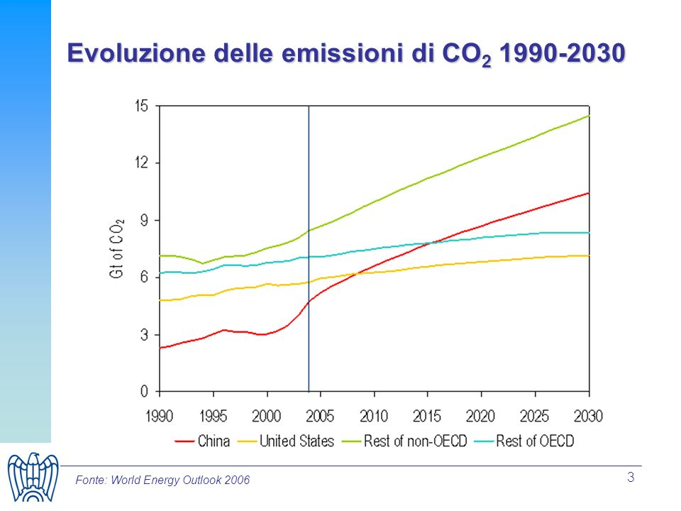 3 Evoluzione delle emissioni di CO 2 1990-2030 Fonte: World Energy Outlook 2006