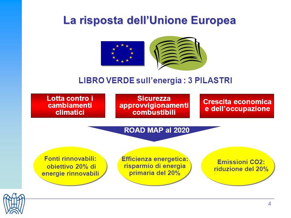 4 La risposta dellUnione Europea LIBRO VERDE sullenergia : 3 PILASTRI Lotta contro i cambiamenti climatici Sicurezza approvvigionamenti combustibili C