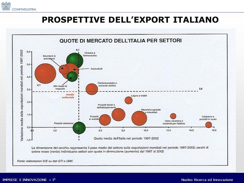 IMPRESE X INNOVAZIONE = I 3 Nucleo Ricerca ed Innovazione 4 ITALIA: LE POSIZIONI DI LEADERSHIP NEL COMMERCIO MONDIALE (Settori in cui lItalia ha il miglior saldo commerciale a livello mondiale) Fonte: M.