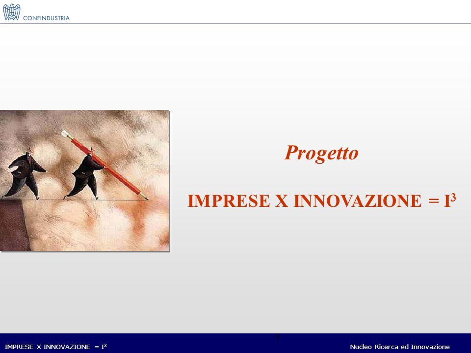 Nucleo Ricerca ed Innovazione 6 Linnovazione aumenta la produttività.