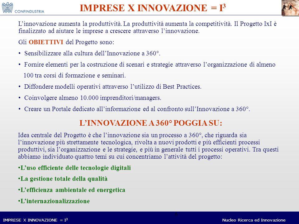 Nucleo Ricerca ed Innovazione 6 Linnovazione aumenta la produttività. La produttività aumenta la competitività. Il Progetto IxI è finalizzato ad aiuta