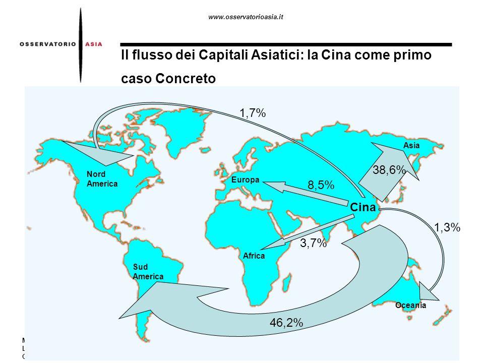 www.osservatorioasia.it Macerata 21-04-06 LInnovazione per linternazionalizzazione Gian Gherardo Aprile Il flusso dei Capitali Asiatici: la Cina come primo caso Concreto Nord America Sud America Africa Europa Oceania Cina Asia 1,7% 46,2% 38,6% 3,7% 8,5% 1,3%