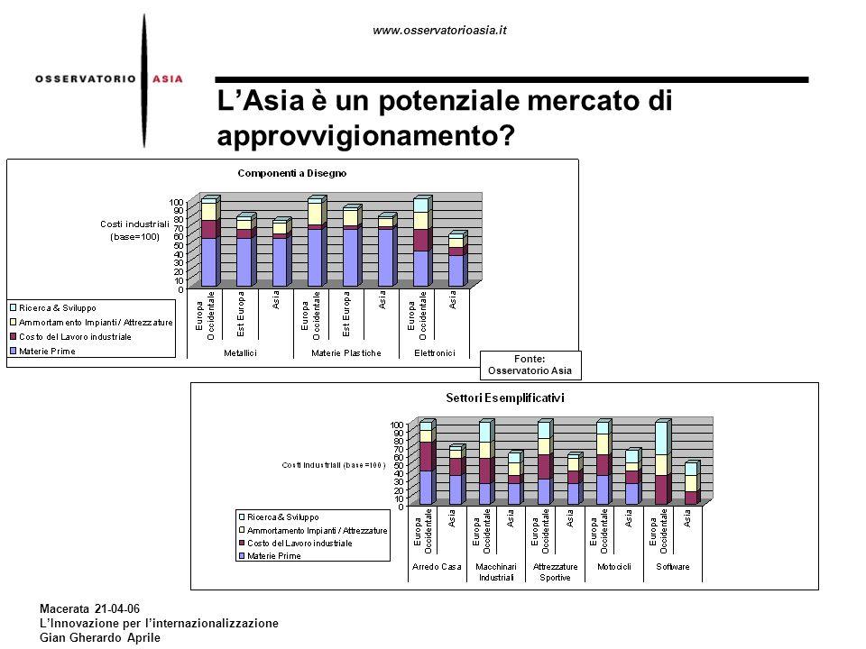 www.osservatorioasia.it Macerata 21-04-06 LInnovazione per linternazionalizzazione Gian Gherardo Aprile LAsia è un potenziale mercato di approvvigionamento?