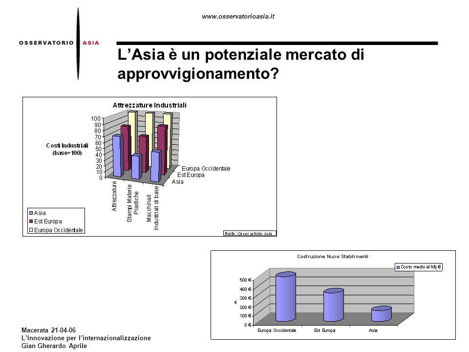 www.osservatorioasia.it Macerata 21-04-06 LInnovazione per linternazionalizzazione Gian Gherardo Aprile LAsia come mercato di approvvigionamento: la riduzione dei costi come prima opportunità Quale strategia per affrontare un sistema così complesso.