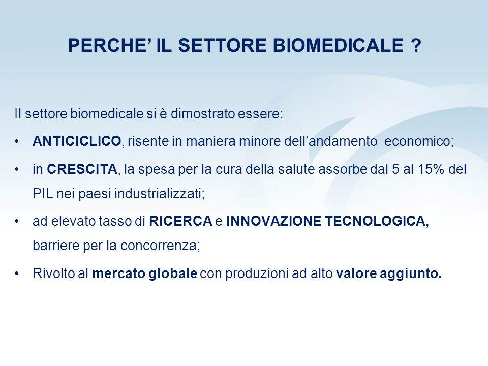 Il settore biomedicale si è dimostrato essere: ANTICICLICO, risente in maniera minore dellandamento economico; in CRESCITA, la spesa per la cura della salute assorbe dal 5 al 15% del PIL nei paesi industrializzati; ad elevato tasso di RICERCA e INNOVAZIONE TECNOLOGICA, barriere per la concorrenza; Rivolto al mercato globale con produzioni ad alto valore aggiunto.