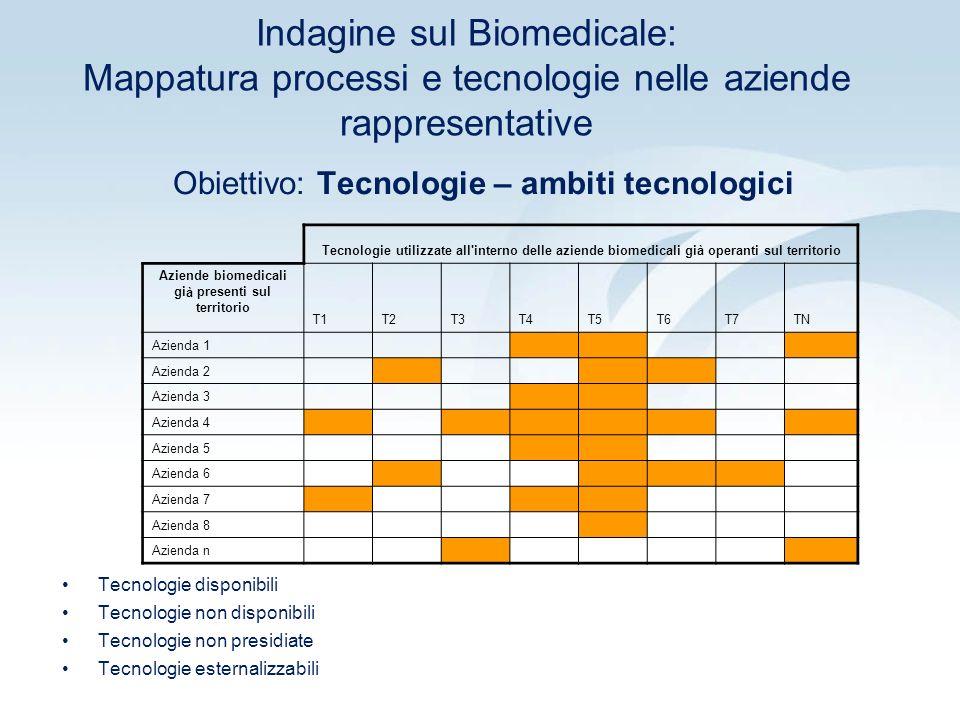 Indagine sul Biomedicale: Mappatura processi e tecnologie nelle aziende rappresentative Obiettivo: Tecnologie – ambiti tecnologici Tecnologie utilizzate all interno delle aziende biomedicali già operanti sul territorio Aziende biomedicali già presenti sul territorio T1T2T3T4T5T6T7TN Azienda 1 Azienda 2 Azienda 3 Azienda 4 Azienda 5 Azienda 6 Azienda 7 Azienda 8 Azienda n Tecnologie disponibili Tecnologie non disponibili Tecnologie non presidiate Tecnologie esternalizzabili