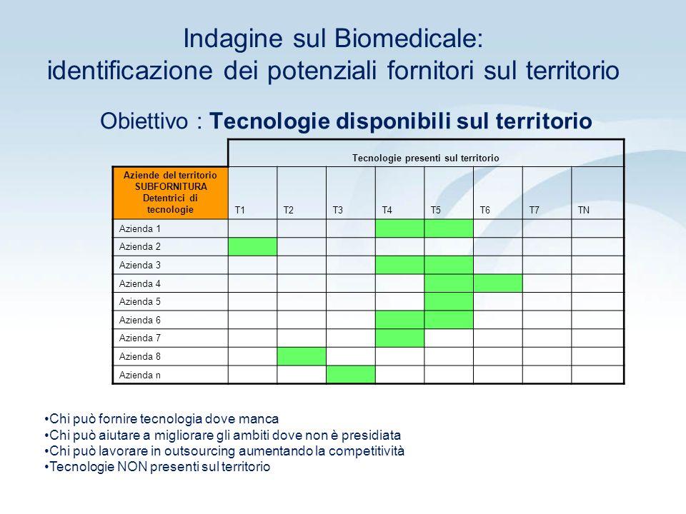 Indagine sul Biomedicale: mercati o ambiti applicativi esterni al Cluster Tecnologie disponibili sul territorio Possibili settori di applicazione nel campo biomedicale aggiuntivi a quelli presenti sul territorio T1T2T3T4T5T6 Settore 1 Settore 2 Settore 3 Settore 4 Settore 5 Settore 6 Settore 7 Settore 8 Settore n Obiettivo : Tecnologie ambiti applicativi esterni al Cluster
