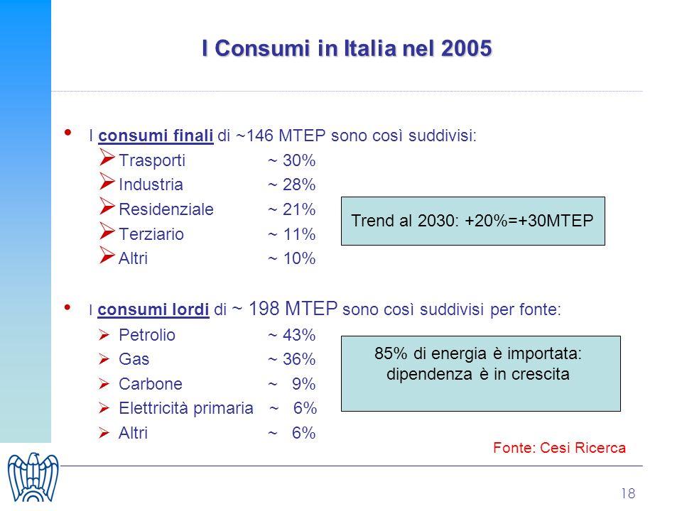18 I Consumi in Italia nel 2005 I consumi finali di ~146 MTEP sono così suddivisi: Trasporti ~ 30% Industria~ 28% Residenziale ~ 21% Terziario~ 11% Altri ~ 10% I consumi lordi di ~ 198 MTEP sono così suddivisi per fonte: Petrolio ~ 43% Gas ~ 36% Carbone~ 9% Elettricità primaria ~ 6% Altri~ 6% Trend al 2030: +20%=+30MTEP 85% di energia è importata: dipendenza è in crescita Fonte: Cesi Ricerca