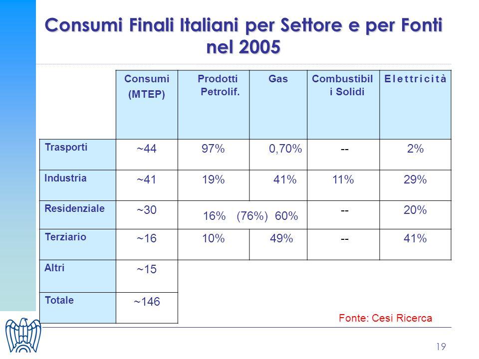 19 Consumi Finali Italiani per Settore e per Fonti nel 2005 Consumi (MTEP) Prodotti Petrolif. GasCombustibil i Solidi Elettricità Trasporti ~4497%0,70