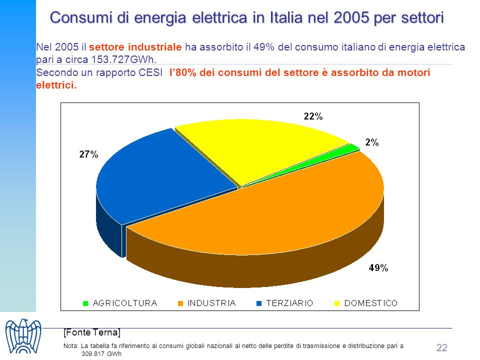 22 Consumi di energia elettrica in Italia nel 2005 per settori Nel 2005 il settore industriale ha assorbito il 49% del consumo italiano di energia elettrica pari a circa 153.727GWh.