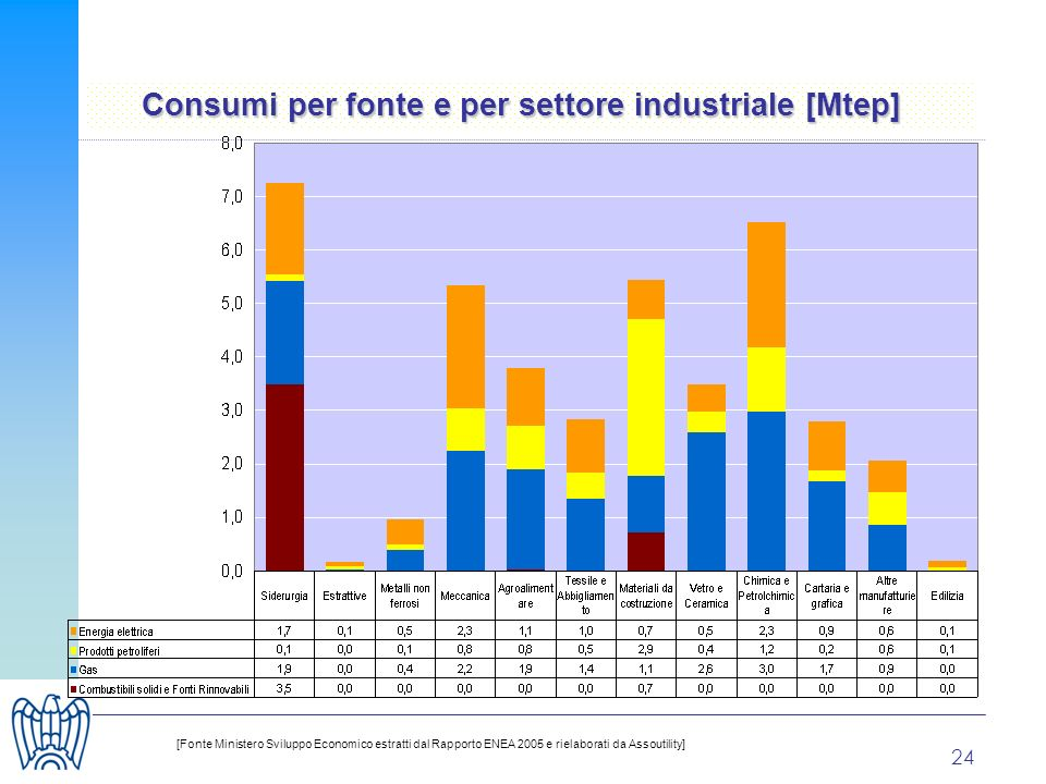 24 [Fonte Ministero Sviluppo Economico estratti dal Rapporto ENEA 2005 e rielaborati da Assoutility] Consumi per fonte e per settore industriale [Mtep