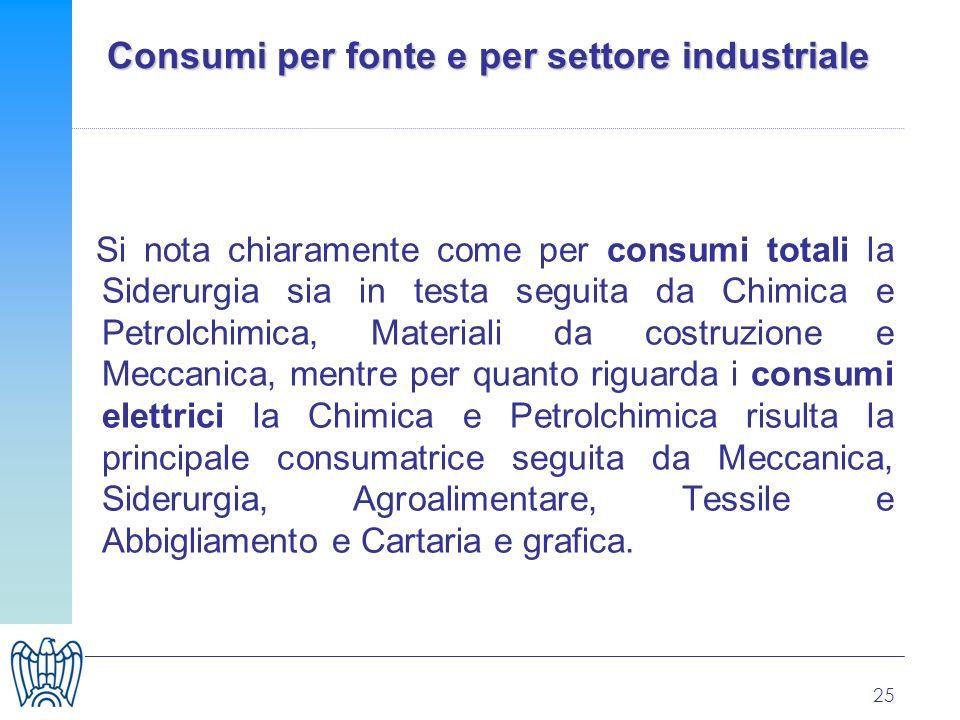 25 Consumi per fonte e per settore industriale Si nota chiaramente come per consumi totali la Siderurgia sia in testa seguita da Chimica e Petrolchimi
