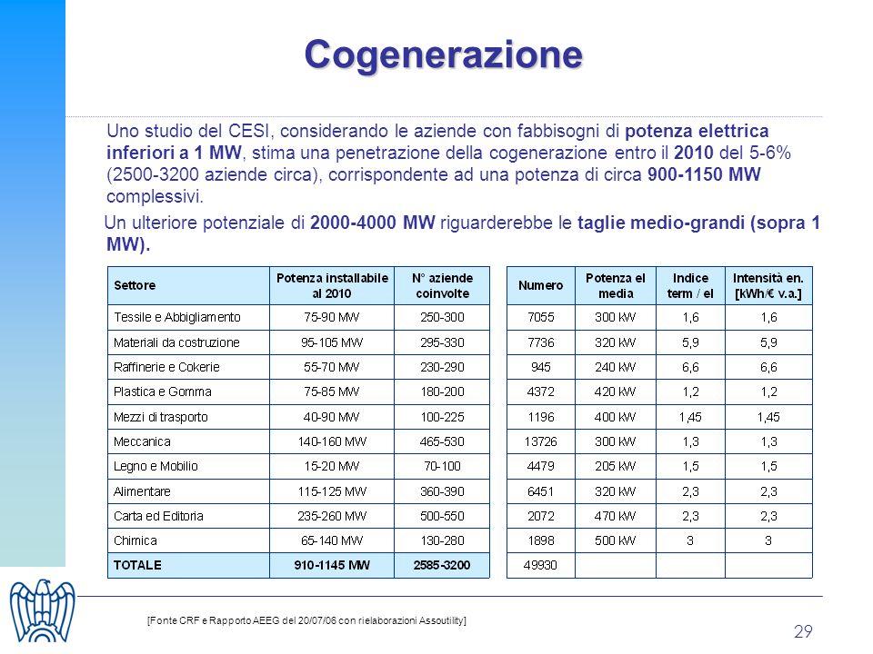 29 Cogenerazione Uno studio del CESI, considerando le aziende con fabbisogni di potenza elettrica inferiori a 1 MW, stima una penetrazione della cogenerazione entro il 2010 del 5-6% (2500-3200 aziende circa), corrispondente ad una potenza di circa 900-1150 MW complessivi.