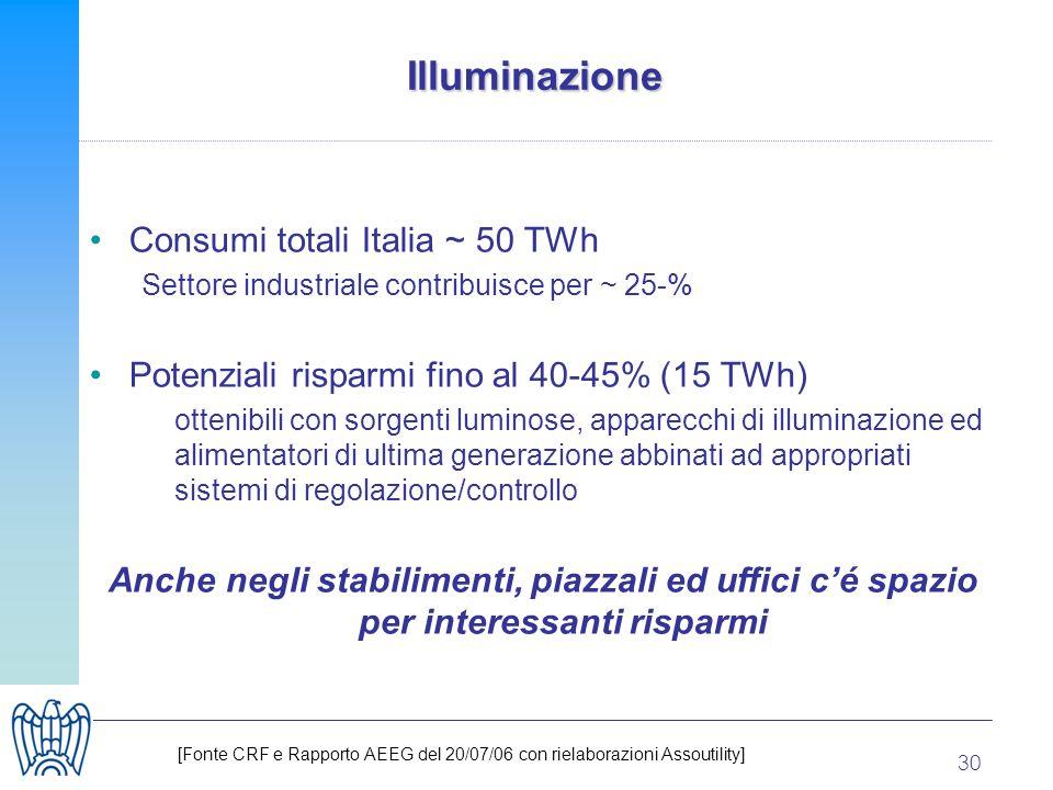 30 Illuminazione Consumi totali Italia ~ 50 TWh Settore industriale contribuisce per ~ 25-% Potenziali risparmi fino al 40-45% (15 TWh) ottenibili con sorgenti luminose, apparecchi di illuminazione ed alimentatori di ultima generazione abbinati ad appropriati sistemi di regolazione/controllo Anche negli stabilimenti, piazzali ed uffici cé spazio per interessanti risparmi [Fonte CRF e Rapporto AEEG del 20/07/06 con rielaborazioni Assoutility]
