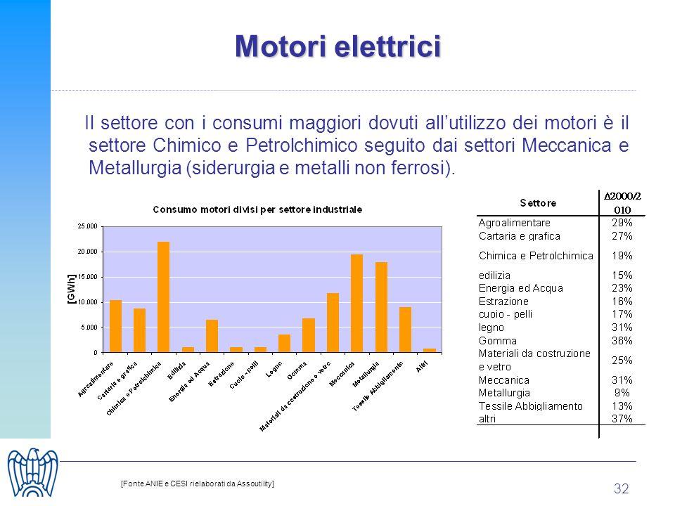 32 Motori elettrici Il settore con i consumi maggiori dovuti allutilizzo dei motori è il settore Chimico e Petrolchimico seguito dai settori Meccanica e Metallurgia (siderurgia e metalli non ferrosi).