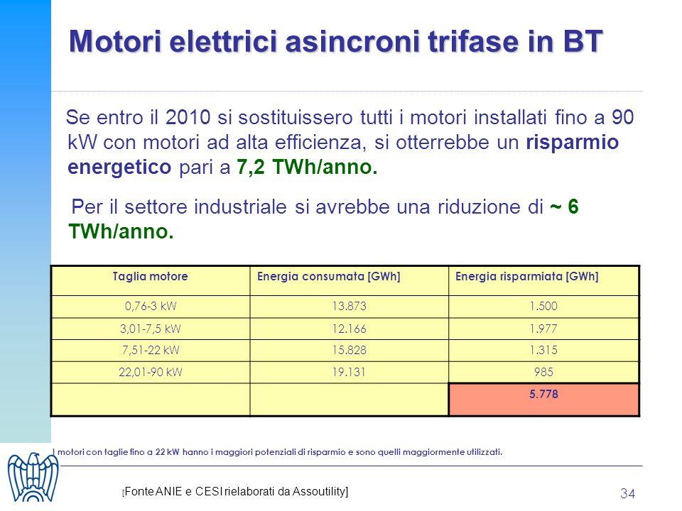 34 Motori elettrici asincroni trifase in BT Se entro il 2010 si sostituissero tutti i motori installati fino a 90 kW con motori ad alta efficienza, si otterrebbe un risparmio energetico pari a 7,2 TWh/anno.