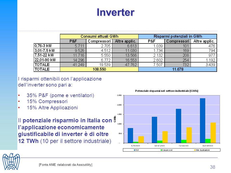 38 Inverter I risparmi ottenibili con lapplicazione dellinverter sono pari a: 35% P&F (pome e ventilatori) 15% Compressori 15% Altre Applicazioni Il p