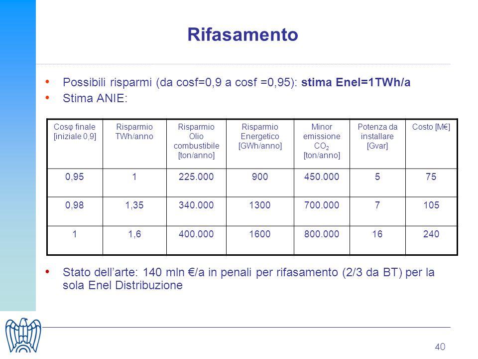 40 Rifasamento Possibili risparmi (da cosf=0,9 a cosf =0,95): stima Enel=1TWh/a Stima ANIE: Stato dellarte: 140 mln /a in penali per rifasamento (2/3 da BT) per la sola Enel Distribuzione Cosφ finale [iniziale 0,9] Risparmio TWh/anno Risparmio Olio combustibile [ton/anno] Risparmio Energetico [GWh/anno] Minor emissione CO 2 [ton/anno] Potenza da installare [Gvar] Costo [M] 0,951225.000900450.000575 0,981,35340.0001300700.0007105 11,6400.0001600800.00016240