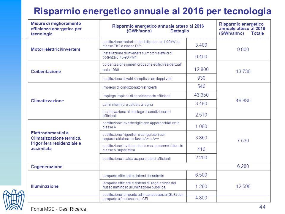 44 Misure di miglioramento efficienza energetica per tecnologia Risparmio energetico annuale atteso al 2016 (GWh/anno) Dettaglio Risparmio energetico annuale atteso al 2016 (GWh/anno) Totale Motori elettrici/inverters sostituzione motori elettrici di potenza 1-90kW da classe Eff2 a classe Eff1 3.400 9.800 installazione di inverters su motori elettrici di potenza 0 75-90 kWh 6.400 Coibentazione coibentazione superfici opache edifici residenziali ante 1980 12.800 13.730 sostituzione di vetri semplice con doppi vetri 930 Climatizzazione impiego di condizionatori efficienti 540 49.880 impiego impianti di riscaldamento efficienti 43.350 camini termici e caldaie a legna 3.480 incentivazione allimpiego di condizionatori efficienti 2.510 Elettrodomestici e Climatizzazione termica, frigorifera residenziale e assimilata sostituzione lavastoviglie con apparecchiature in classe A 1.060 7.530 sostituzione frigoriferi e congelatori con apparecchiature in classe A+ e A++ 3.860 sostituzione lavabiancheria con apparecchiature in classe A superlativa 410 sostituzione scalda acqua elettrici efficienti 2.200 Cogenerazione 6.280 Illuminazione lampade efficienti e sistemi di controllo 6.500 12.590 lampade efficienti e sistemi di regolazione del flusso luminoso (illuminazione pubblica) 1.290 sostituzione lampade ad incandescenza (GLS) con lampade a fluorescenza CFL 4.800 Fonte MSE - Cesi Ricerca Risparmio energetico annuale al 2016 per tecnologia