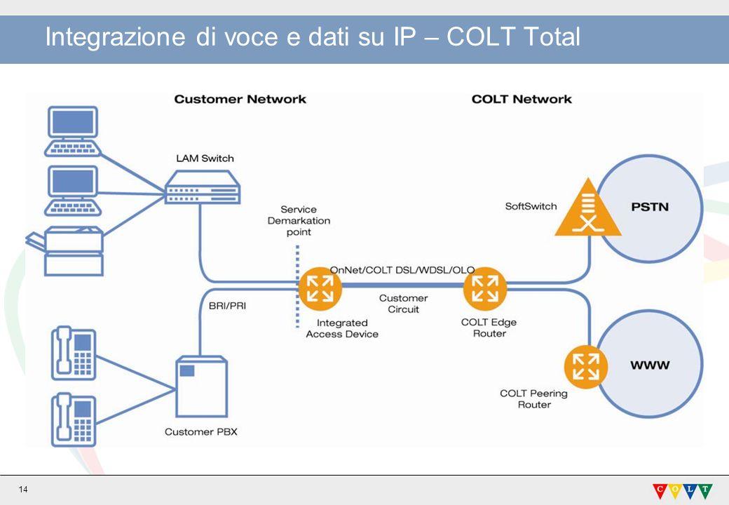 14 Integrazione di voce e dati su IP – COLT Total
