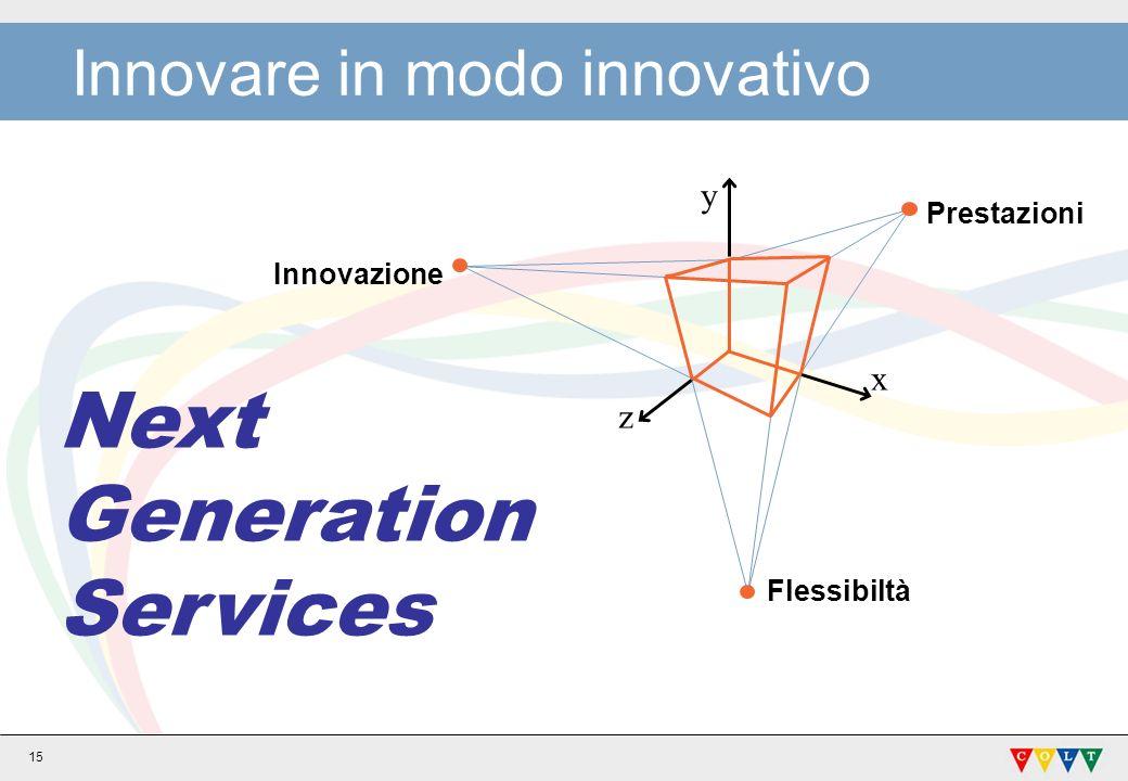 15 Innovare in modo innovativo Innovazione Flessibiltà z y x Next Generation Services Prestazioni