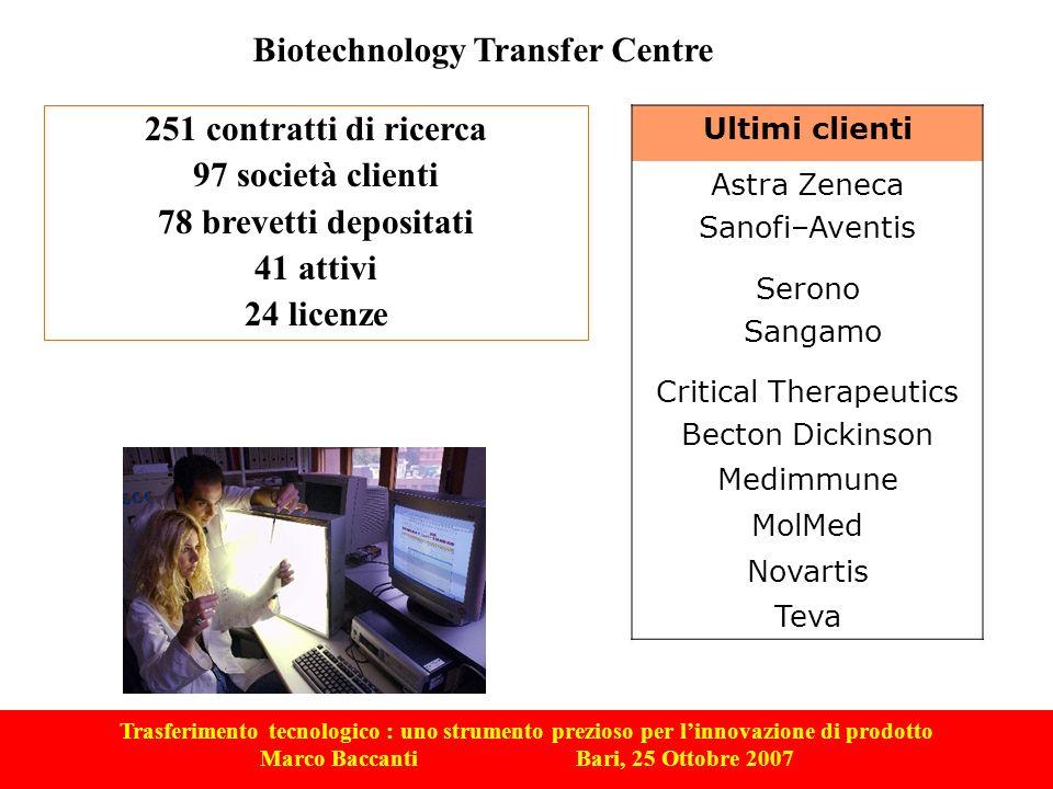 Trasferimento tecnologico : uno strumento prezioso per linnovazione di prodotto Marco Baccanti Bari, 25 Ottobre 2007 Ultimi clienti Astra Zeneca Sanof