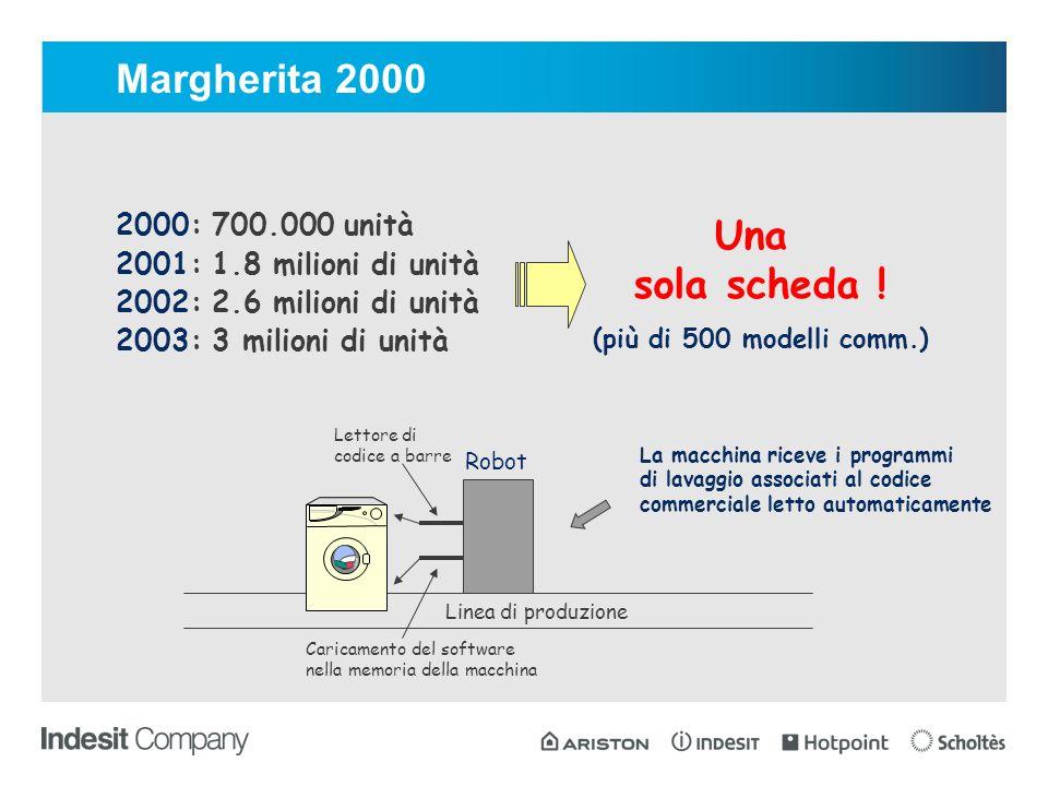 2000: 700.000 unità 2001: 1.8 milioni di unità 2002: 2.6 milioni di unità 2003: 3 milioni di unità Una sola scheda .