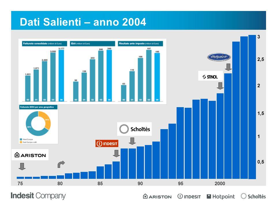 0,5 1 1,51,5 2 2,5 7580 8590952000 Dati Salienti – anno 2004 3